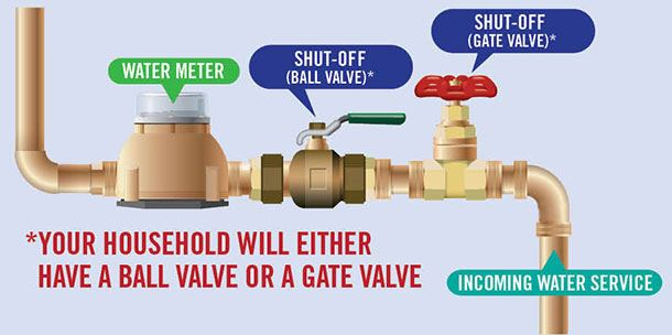 Internal-Shut-off-Valve